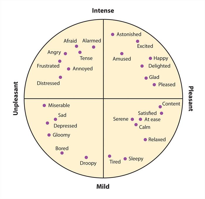 graphic containing emotional states in 4 quadrons: Intense, mild, unpleasant, pleasant